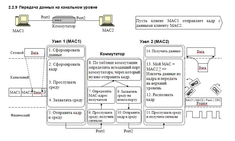 Фото страницы из учебного пособия Компьютерные сети
