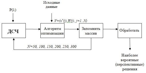 Схема имитационного моделирования